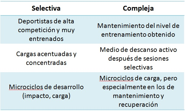 Diferencias sesión Selectiva VS Compleja