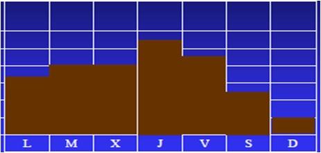 Gráfico Microciclos de Un pico