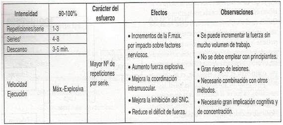 tabla-fuerza-maxima-concentrica