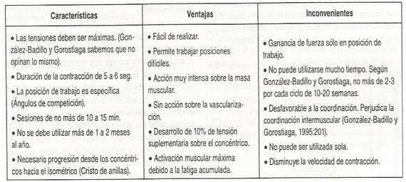 tabla-fuerza-maxima-isometrica